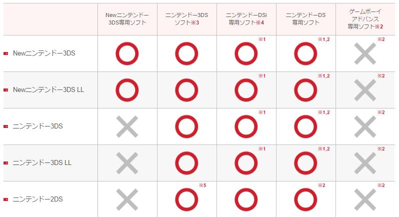 Newニンテンドー3DS専用ソフト