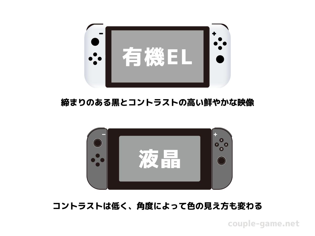 有機ELモデルと旧型Switchのディスプレイの比較