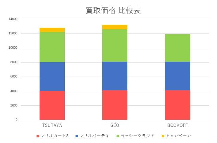 Switch買取比較グラフ