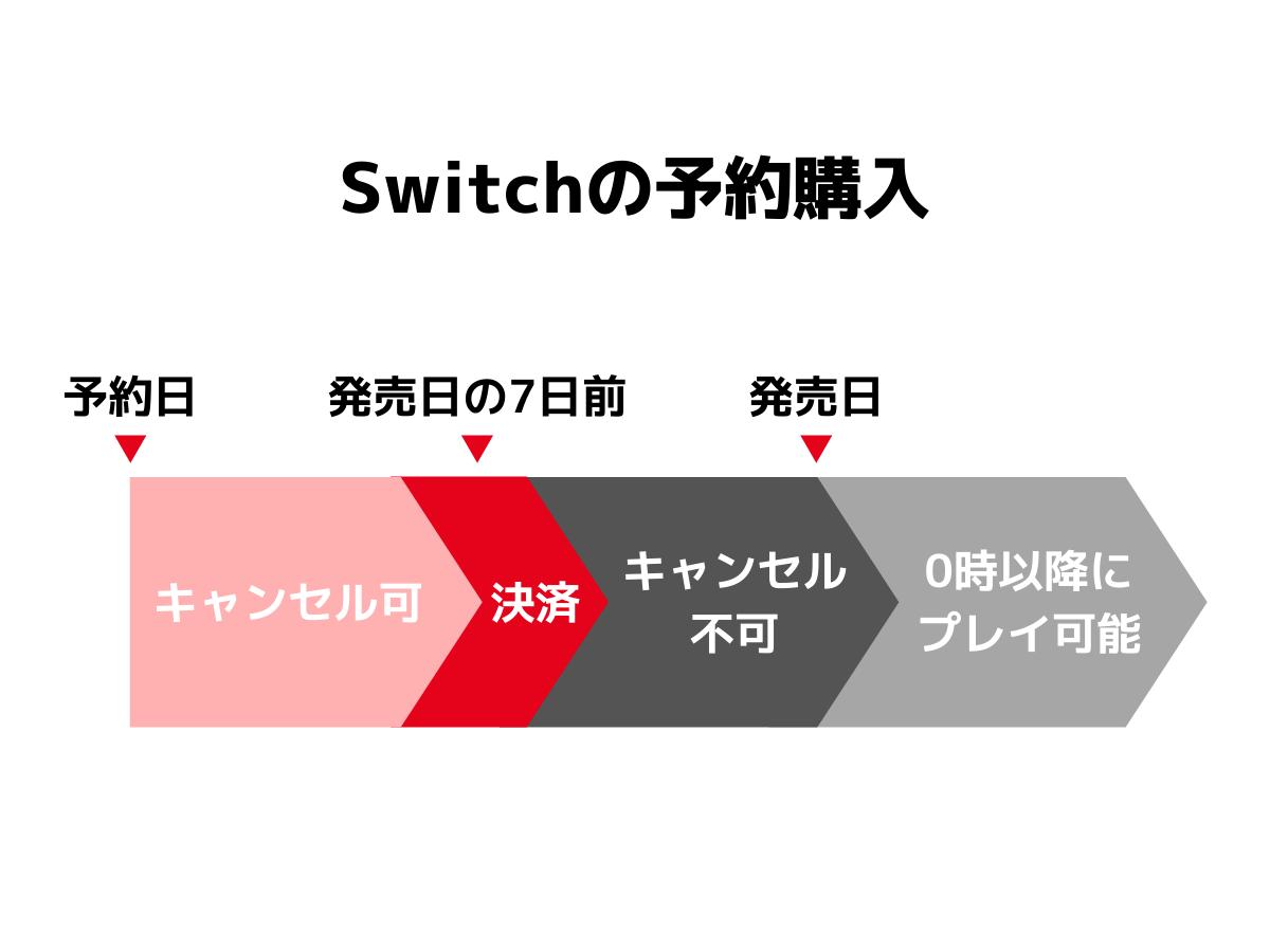 Switchの予約購入の流れ