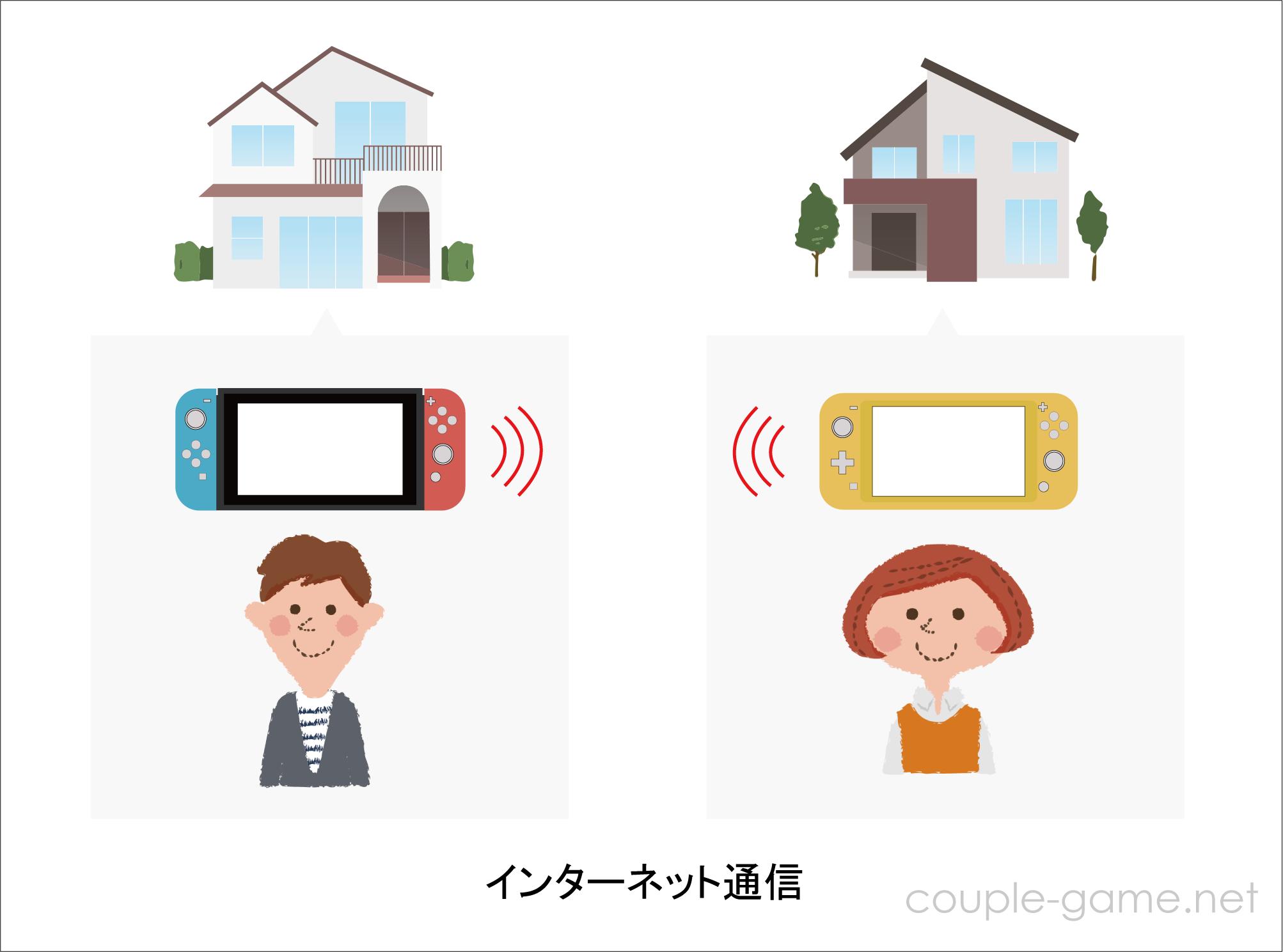 Switchのインターネット通信のイメージ