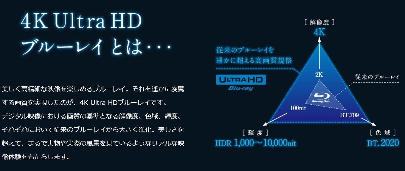 「UHD Blu-ray」についての説明