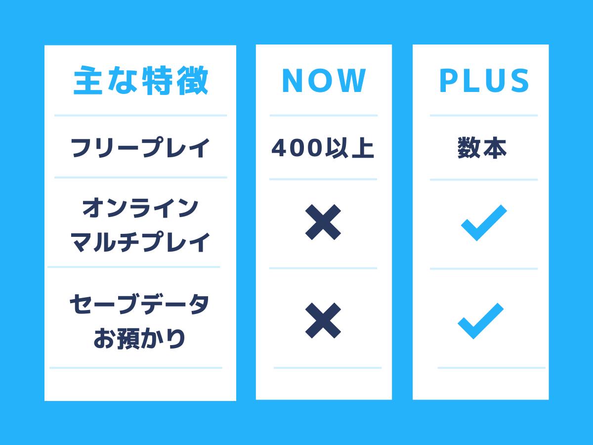 NowとPlusの違いを示した比較表