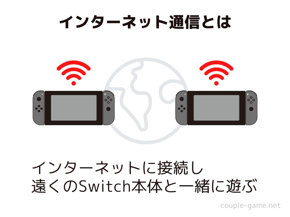 インターネット通信をする2台のSwitch