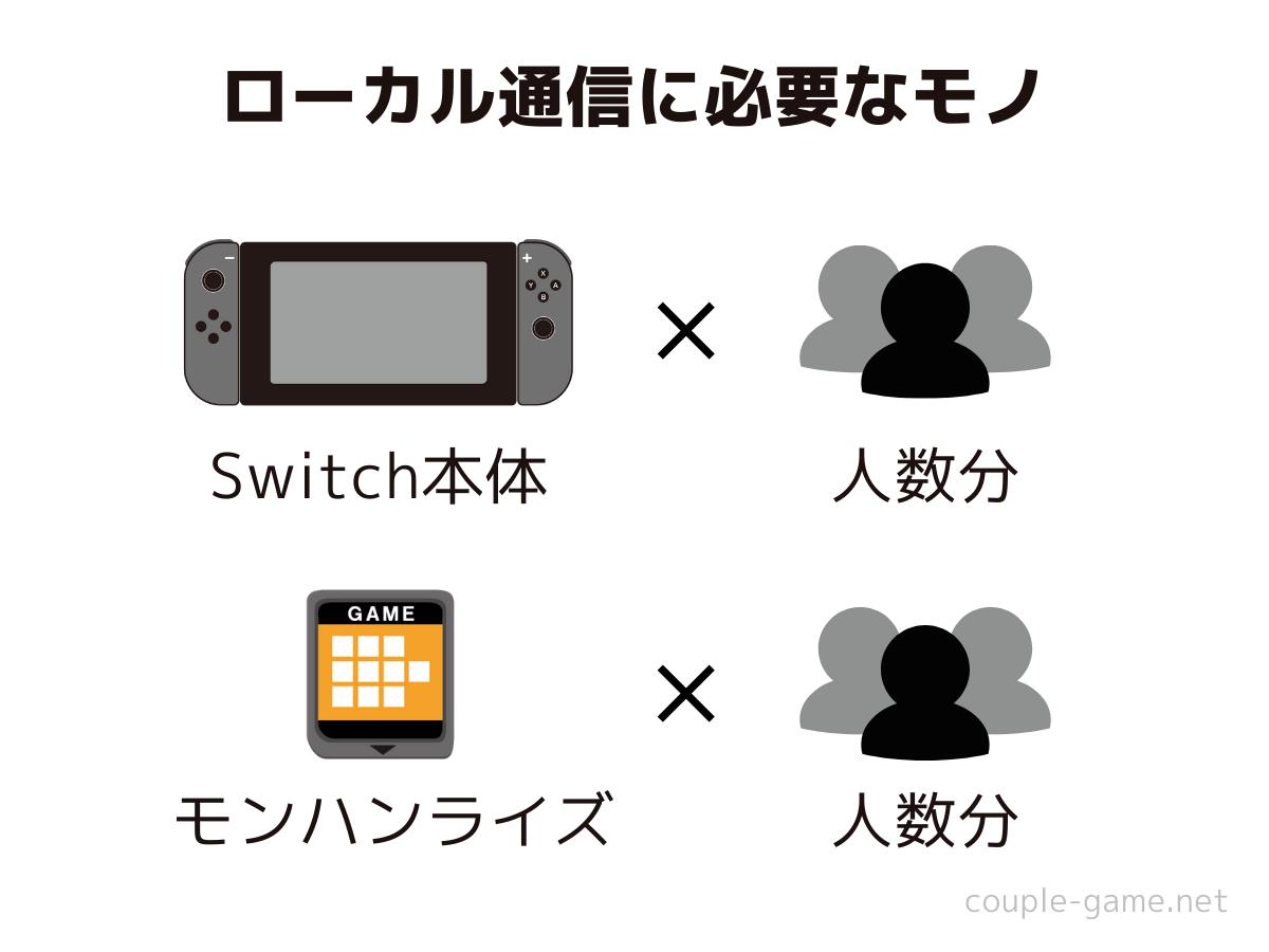 人数分のSwitch本体とゲームソフト