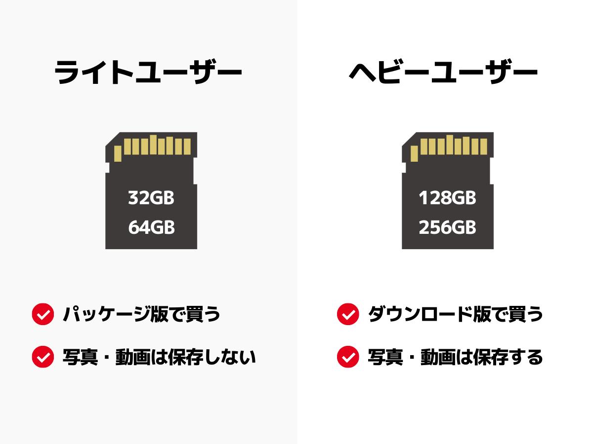 遊び方の違いによるmicroSDカードの必要容量の違い