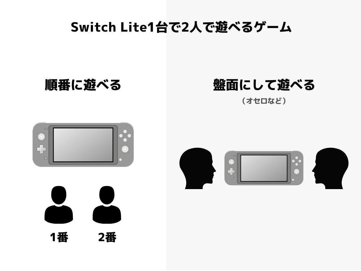 Switch Liteで2人で遊べるゲーム